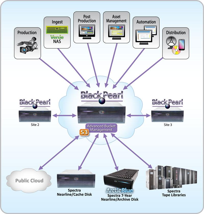 Spectra-Storage-Ecosystem